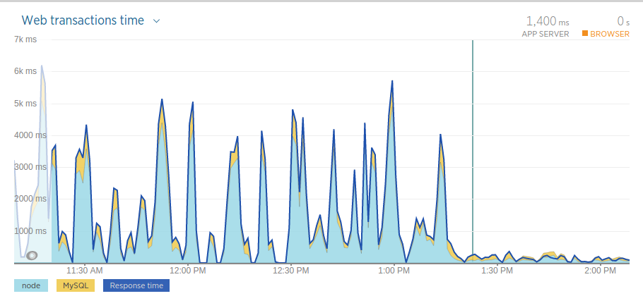 Server Peformance from New Relic, before and after deploying speed fixes