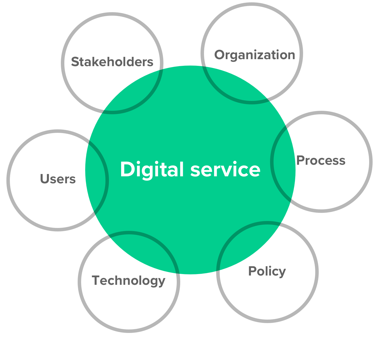 A diagram showing that stakeholders, organization, process, policy, technology, and users must all be part of a digital service.