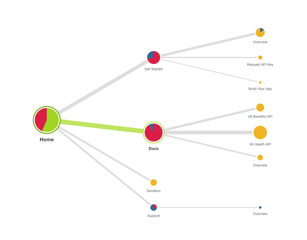 Pietree visualizing the success rate of the OAuth activity