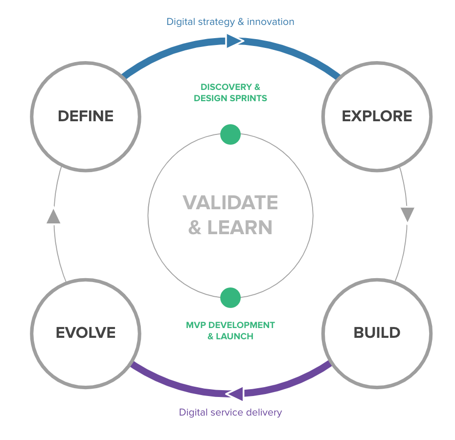 A diagram of the define, explore, build, evolve product cycle