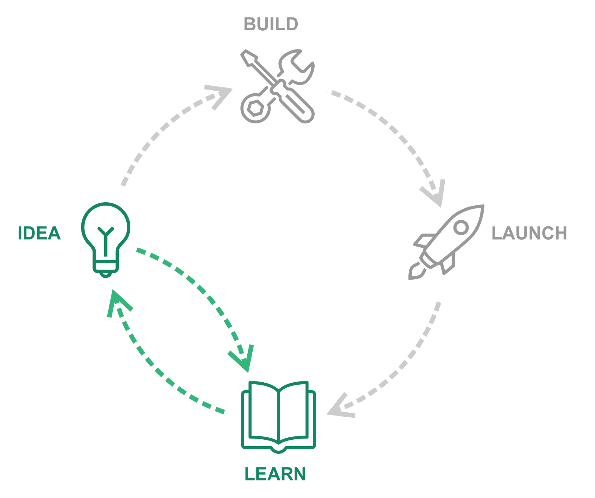 Circular diagram of idea, build, launch, learn with idea and learn highlighted